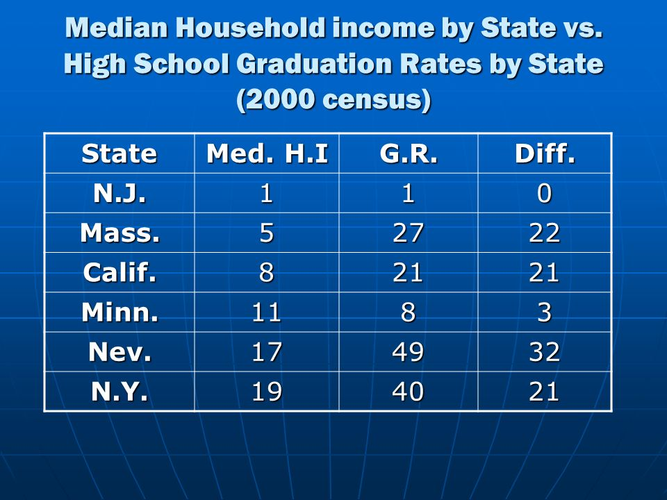 Median Household income by State vs. High School Graduation Rates by State (2000 census) State Med. H.I G.R.Diff. N.J.110 Mass.52722 Calif.82121 Minn.