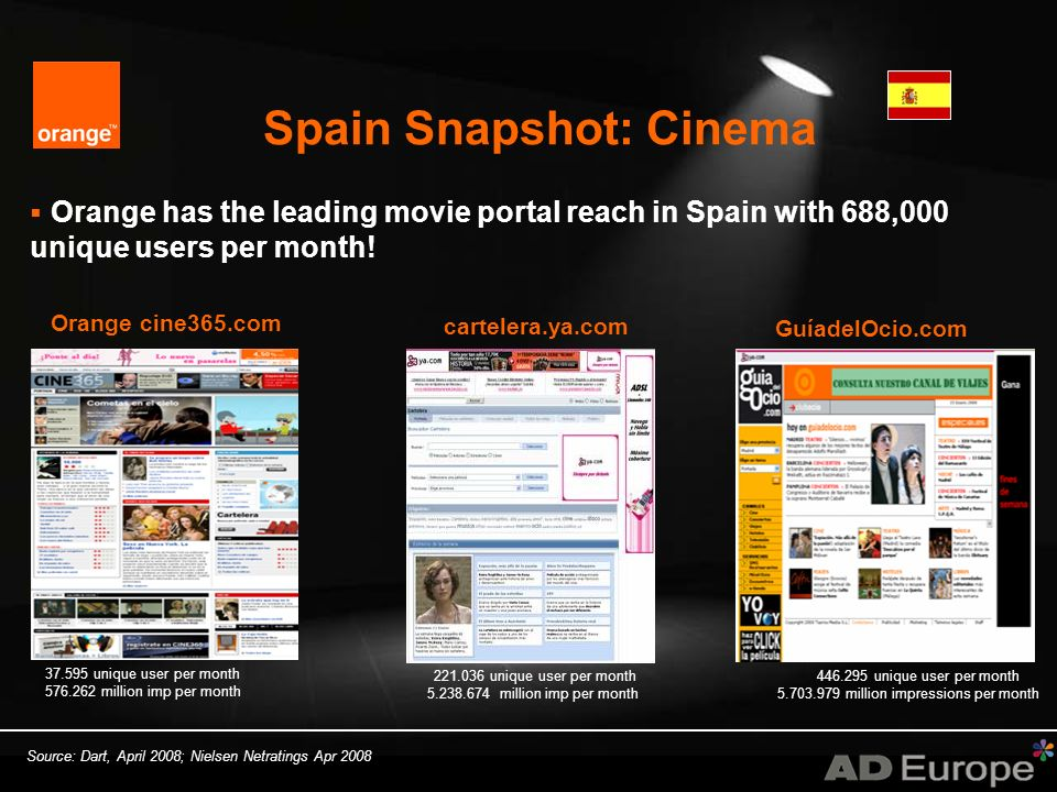 Spain Snapshot: Cinema Orange cine365.com 37.595 unique user per month 576.262 million imp per month Orange has the leading movie portal reach in Spain with 688,000 unique users per month.