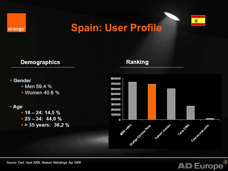 Spain: User Profile Source: Dart, April 2008; Nielsen Netratings Apr 2008 Gender Men 59.4 % Women 40.6 % Age 18 – 24: 14,5 % 25 – 34: 44,0 % > 35 years: 36,2 % Demographics Ranking