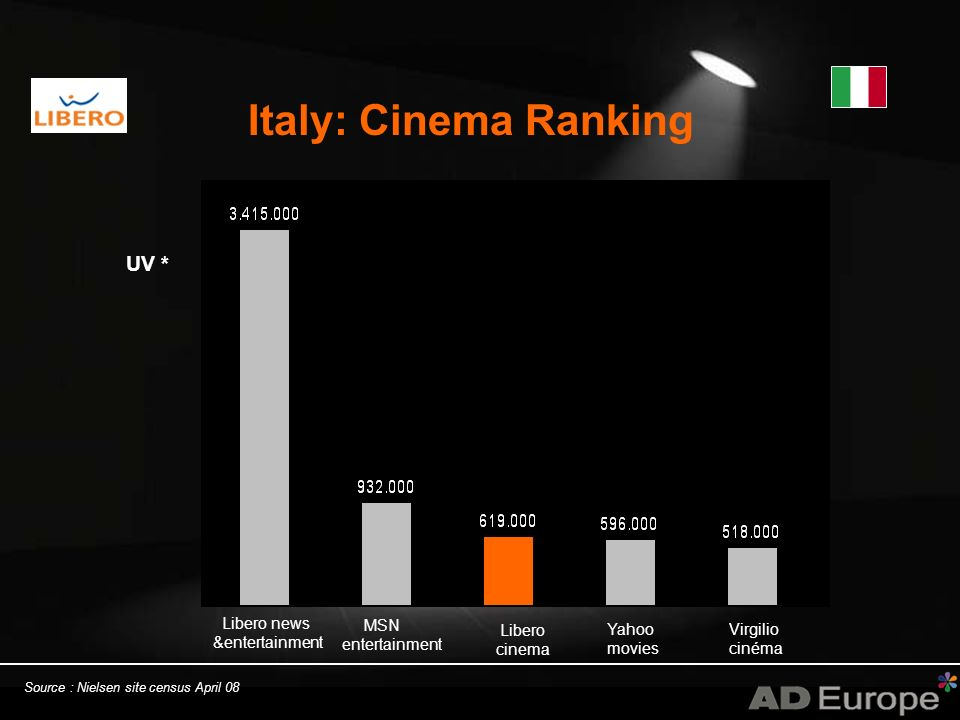 Italy: Cinema Ranking Source : Nielsen site census April 08 MSN entertainment Libero cinema Yahoo movies Virgilio cinéma Libero news &entertainment UV *