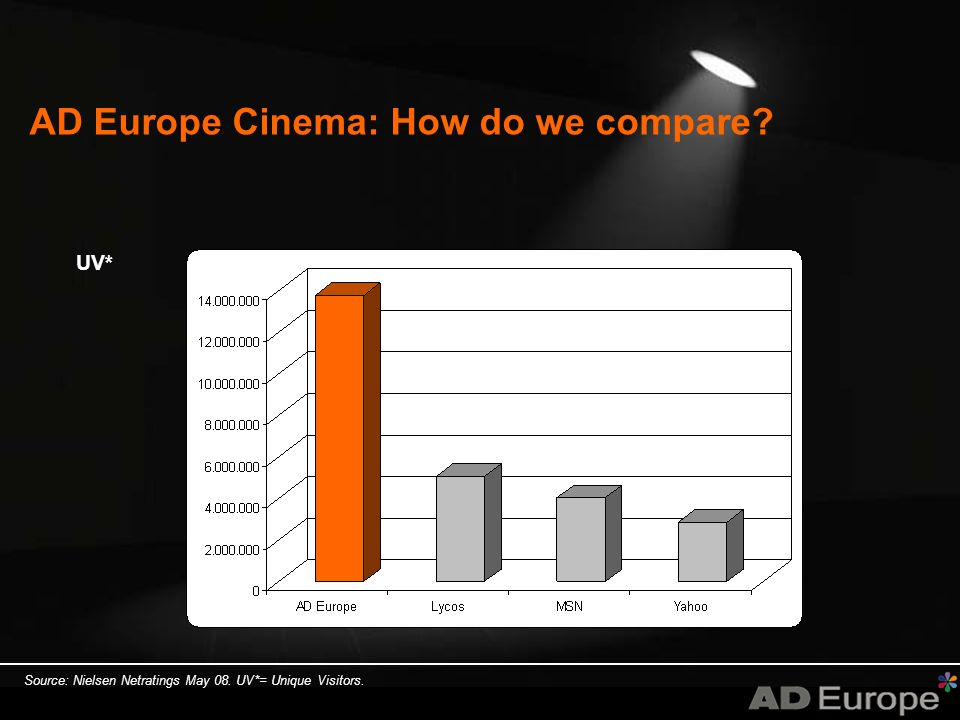 AD Europe Cinema: How do we compare UV* Source: Nielsen Netratings May 08. UV*= Unique Visitors.