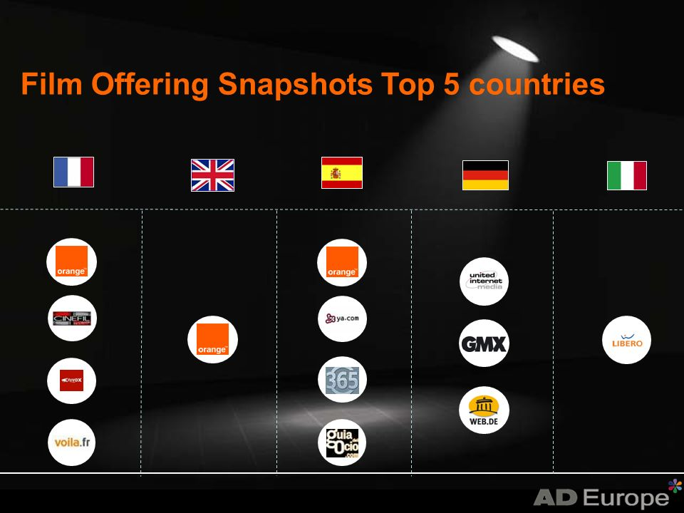 Film Offering Snapshots Top 5 countries