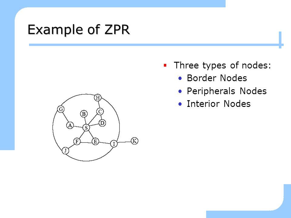 Example of ZPR Three types of nodes: Border Nodes Peripherals Nodes Interior Nodes