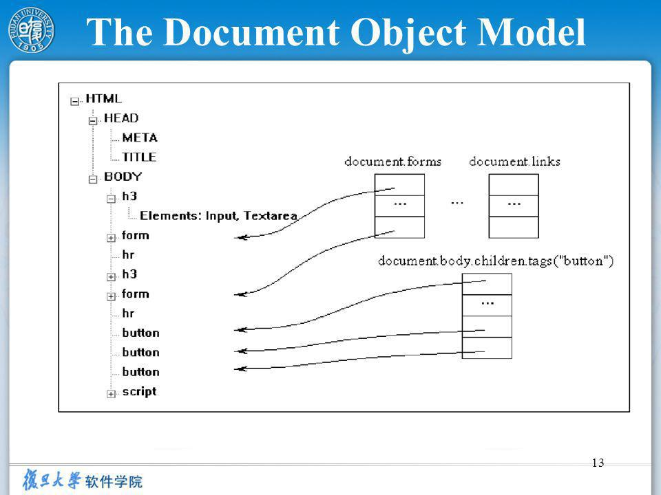 13 The Document Object Model