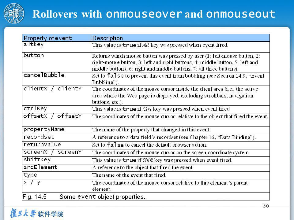56 Rollovers with onmouseover and onmouseout