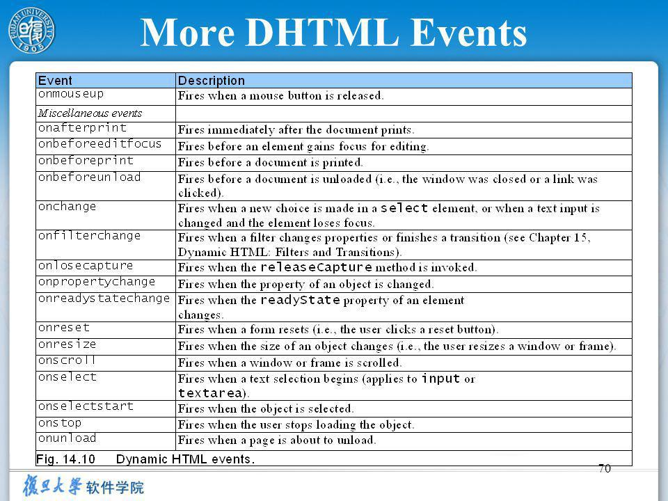 70 More DHTML Events