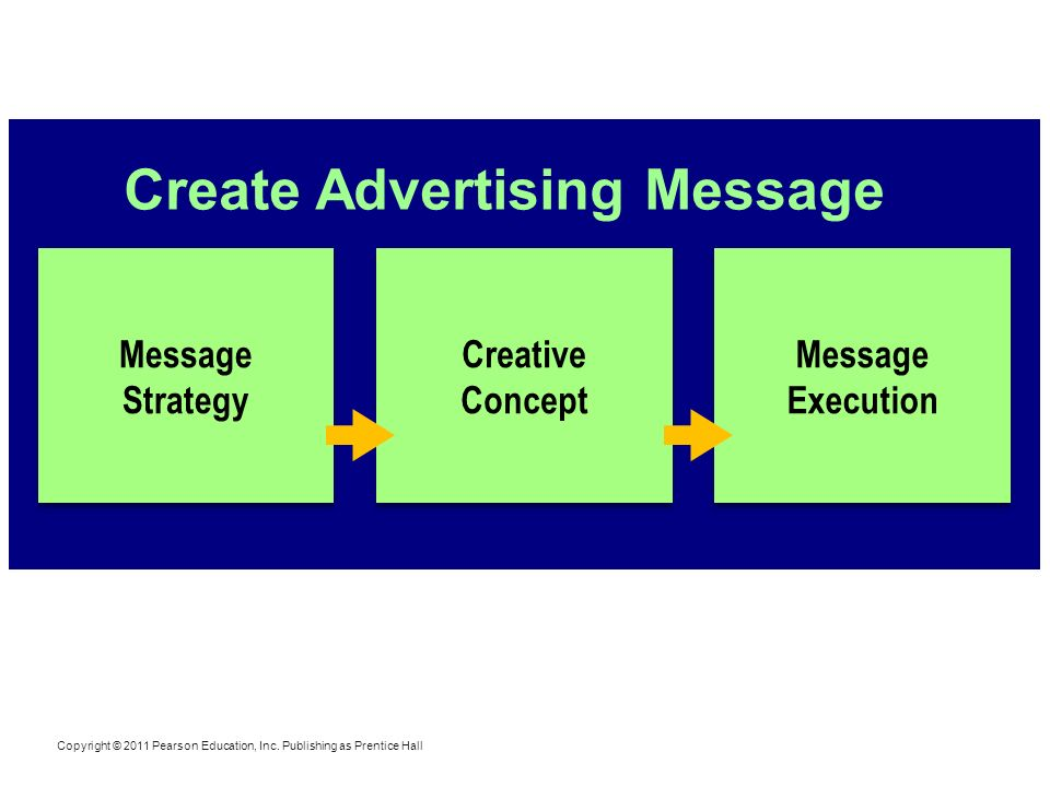Create Advertising Message Message Strategy Copyright © 2011 Pearson Education, Inc. Publishing as Prentice Hall Creative Concept Message Execution
