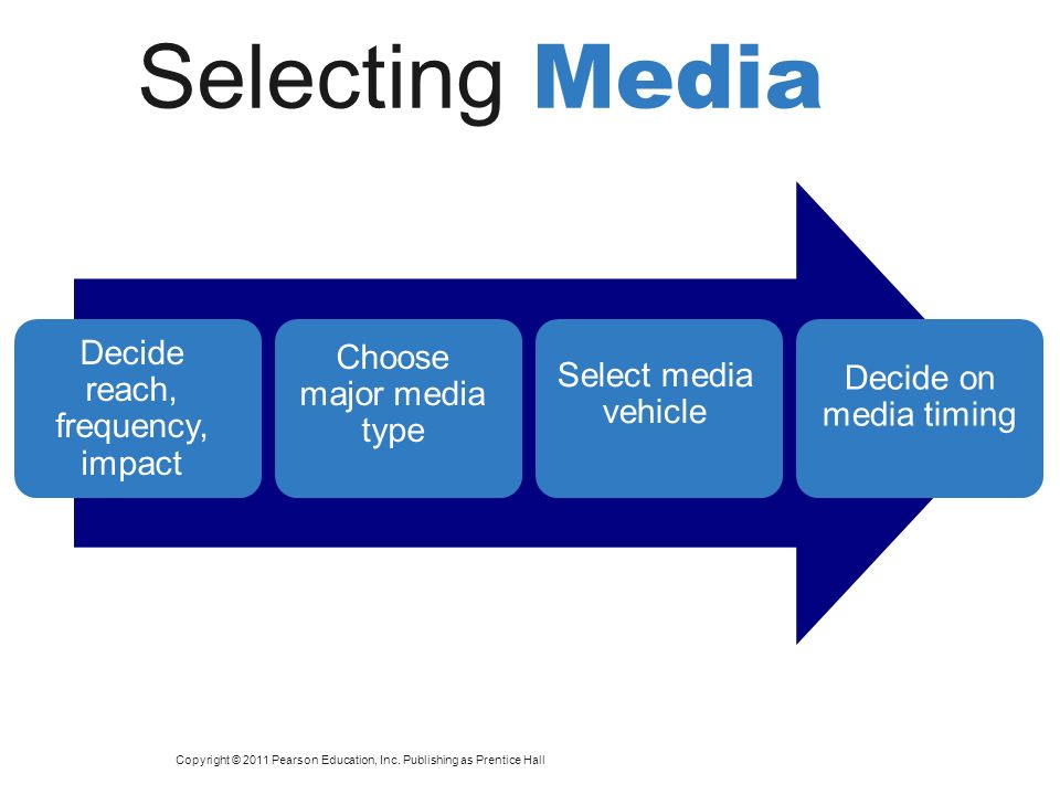 Decide reach, frequency, impact Selecting Media Choose major media type Select media vehicle Decide on media timing