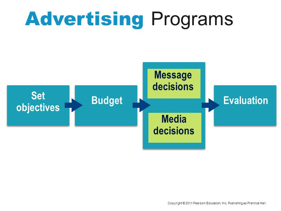 Advertising Programs Set objectives Budget Message decisions Media decisions Evaluation Copyright © 2011 Pearson Education, Inc. Publishing as Prentic