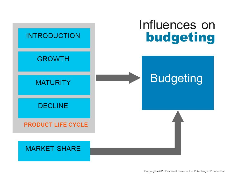 Influences on budgeting Copyright © 2011 Pearson Education, Inc. Publishing as Prentice Hall Budgeting PRODUCT LIFE CYCLE INTRODUCTION GROWTH MATURITY