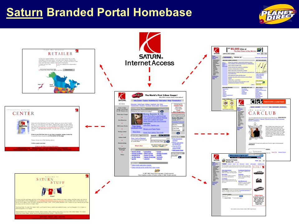 Saturn Branded Portal Homebase Internet Access
