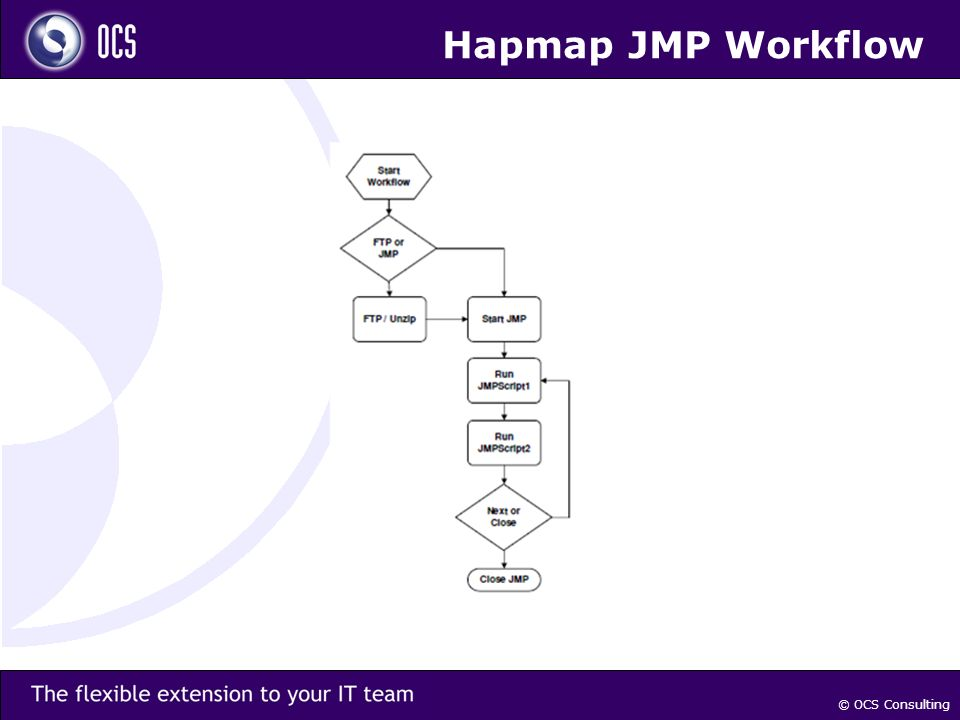 © OCS Consulting Hapmap JMP Workflow