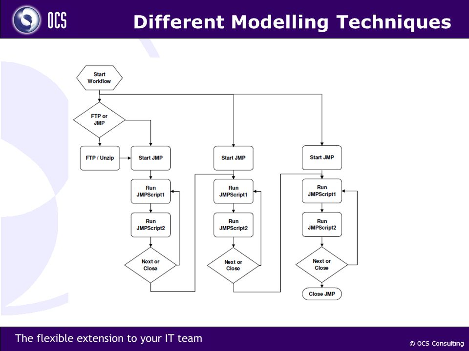 © OCS Consulting Different Modelling Techniques