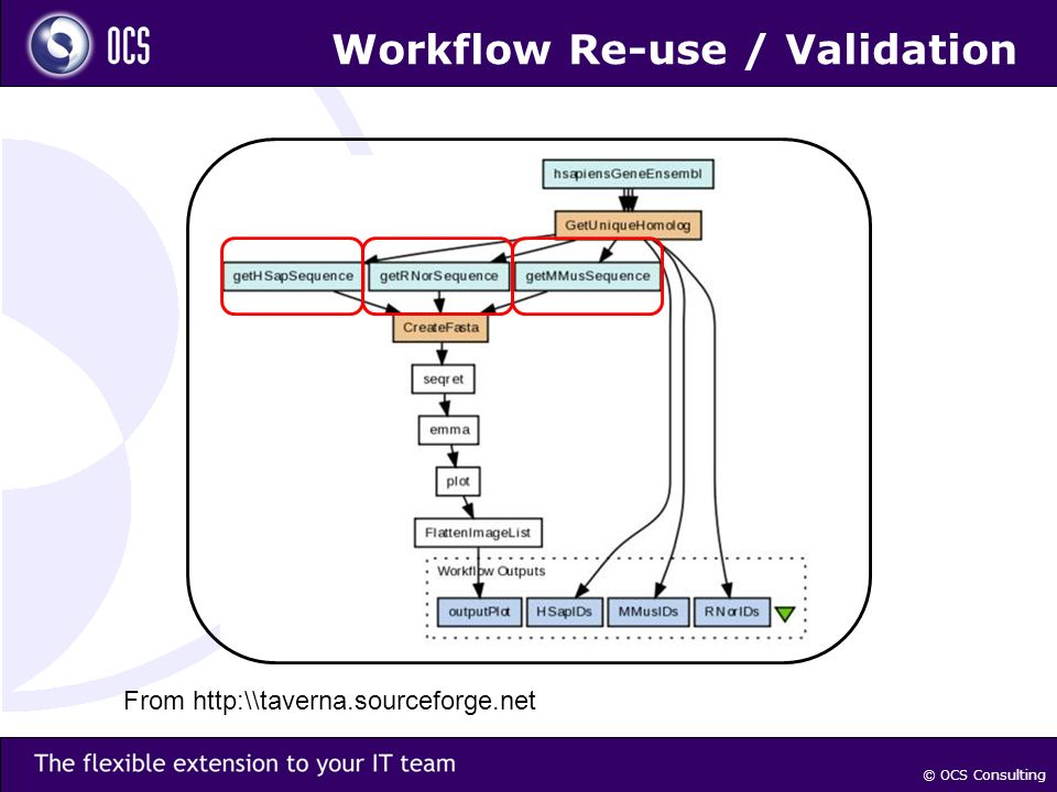 © OCS Consulting Workflow Re-use / Validation From