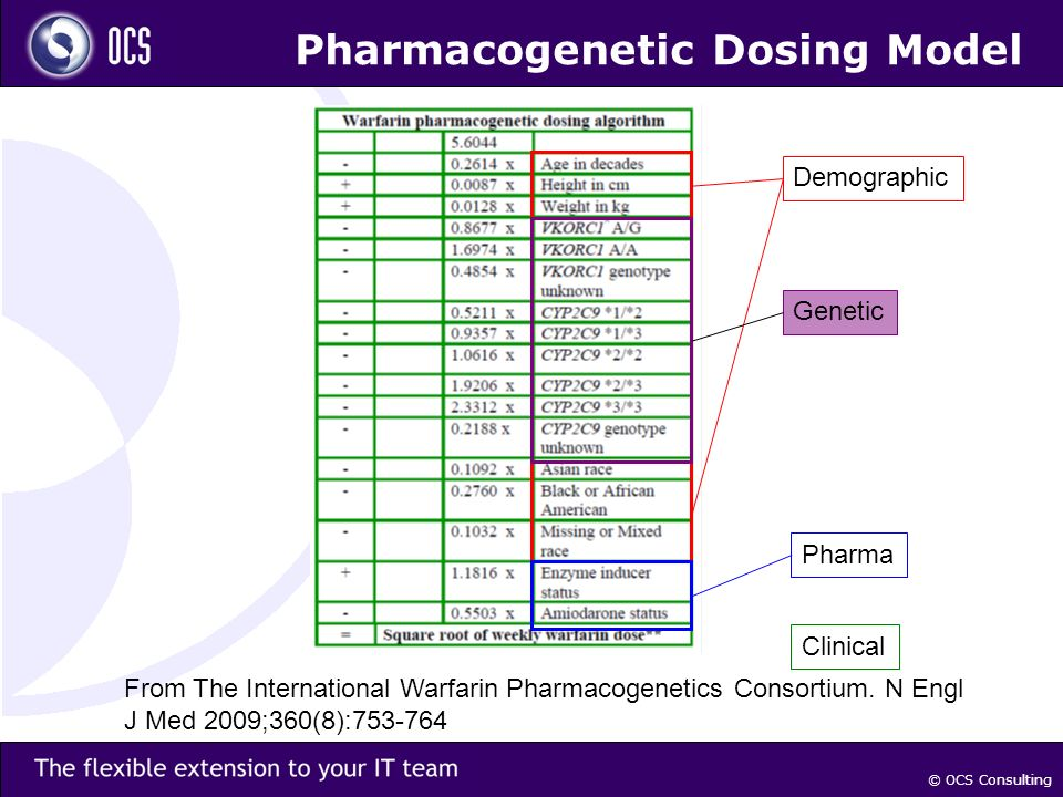 © OCS Consulting Pharmacogenetic Dosing Model Demographic Genetic Pharma Clinical From The International Warfarin Pharmacogenetics Consortium.