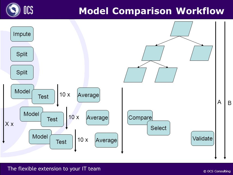 © OCS Consulting Model Comparison Workflow Impute Split Model Test Average 10 x Model Test Average 10 x Model Test Average 10 x Compare Select Validate X x A B