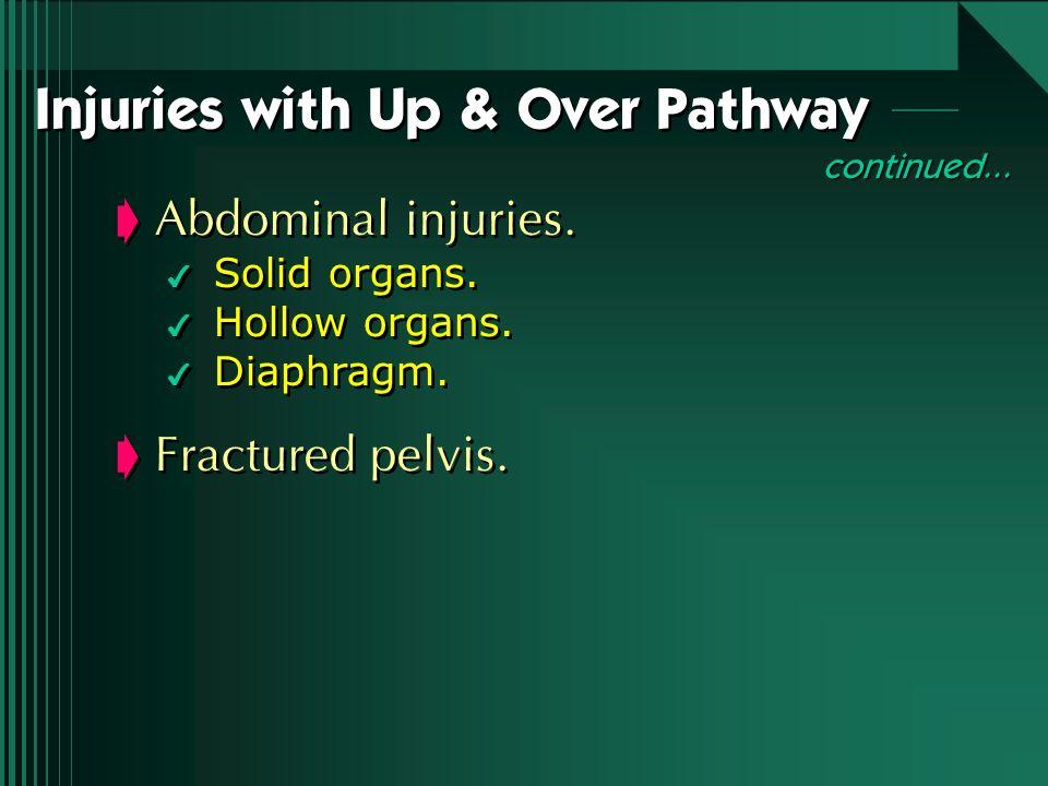 Abdominal injuries. 4 Solid organs. 4 Hollow organs. 4 Diaphragm. Fractured pelvis. Abdominal injuries. 4 Solid organs. 4 Hollow organs. 4 Diaphragm.
