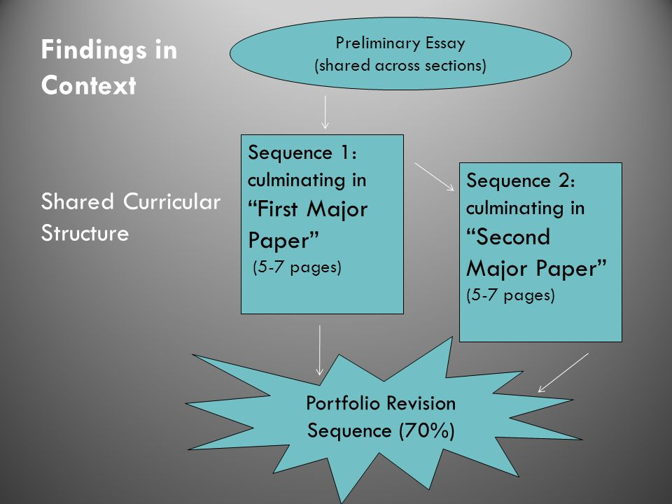 Findings in Context Shared Curricular Structure Preliminary Essay (shared across sections) Sequence 1: culminating in First Major Paper (5-7 pages) Se