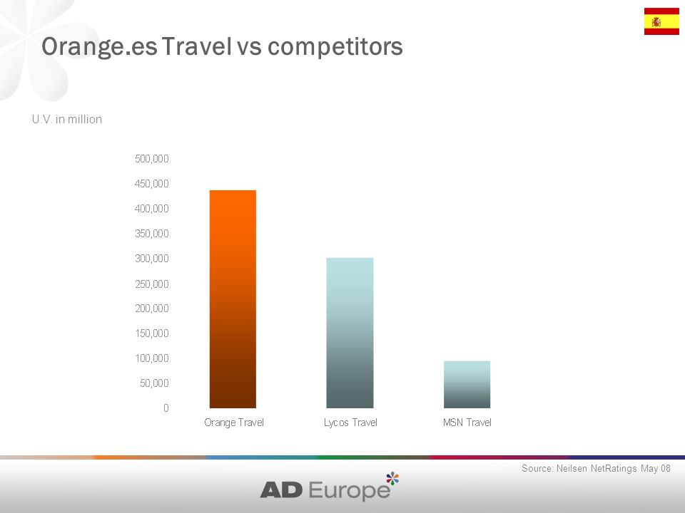 Orange.es Travel vs competitors Source: Neilsen NetRatings May 08 U.V. in million