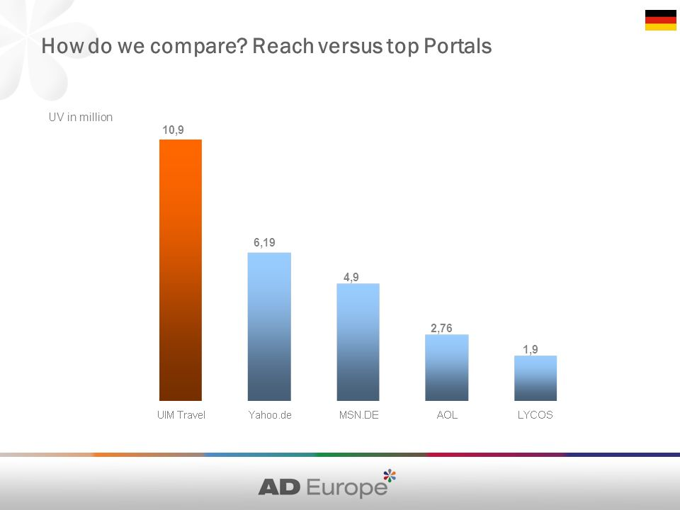 How do we compare Reach versus top Portals UV in million 10,9 6,19 4,9 2,76 1,9