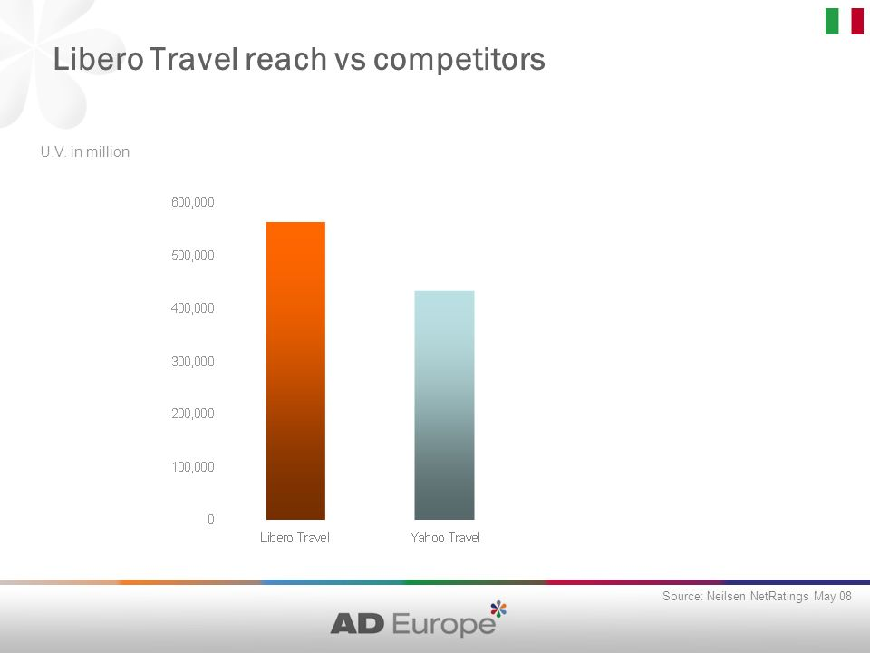 Libero Travel reach vs competitors Source: Neilsen NetRatings May 08 U.V. in million
