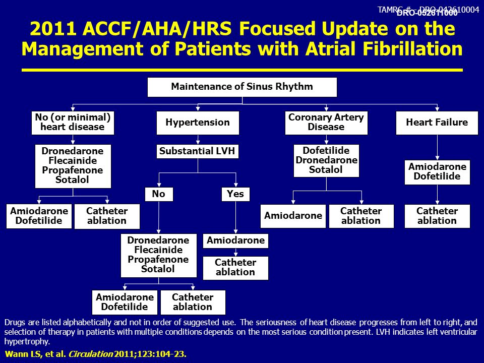 TAMRC # - DRO-042610004 2011 ACCF/AHA/HRS Focused Update on the Management of Patients with Atrial Fibrillation No (or minimal) heart disease Amiodaro