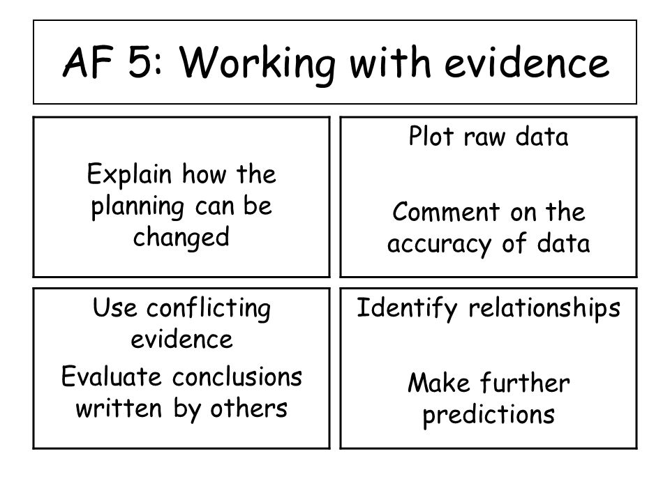 AF 5: Working with evidence Explain how the planning can be changed Plot raw data Comment on the accuracy of data Use conflicting evidence Evaluate conclusions written by others Identify relationships Make further predictions