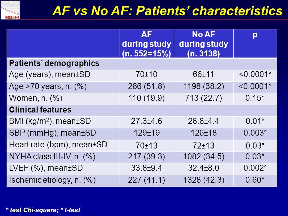 AF vs No AF: Patients characteristics AF during study (n.