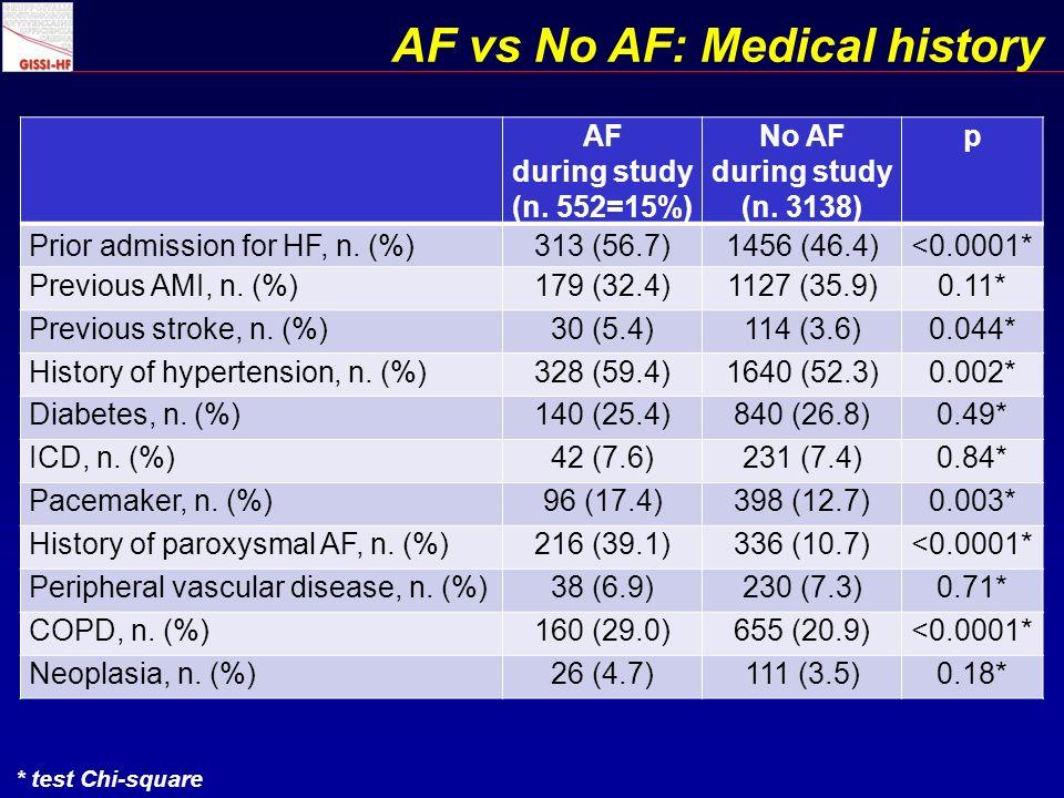 AF vs No AF: Medical history AF during study (n. 552=15%) No AF during study (n.