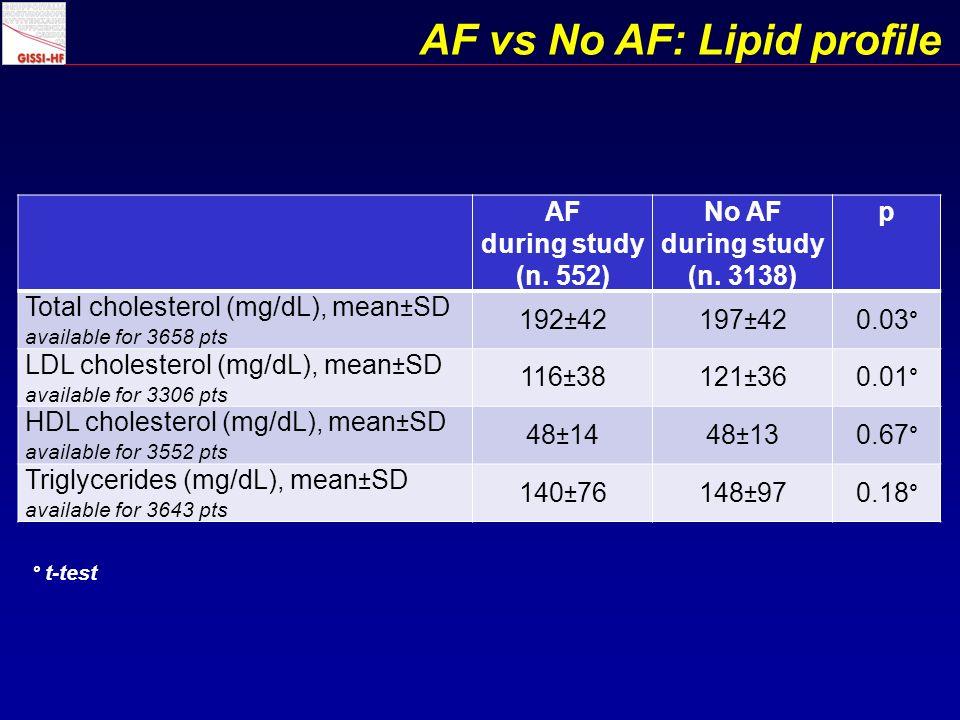AF vs No AF: Lipid profile AF during study (n. 552) No AF during study (n.