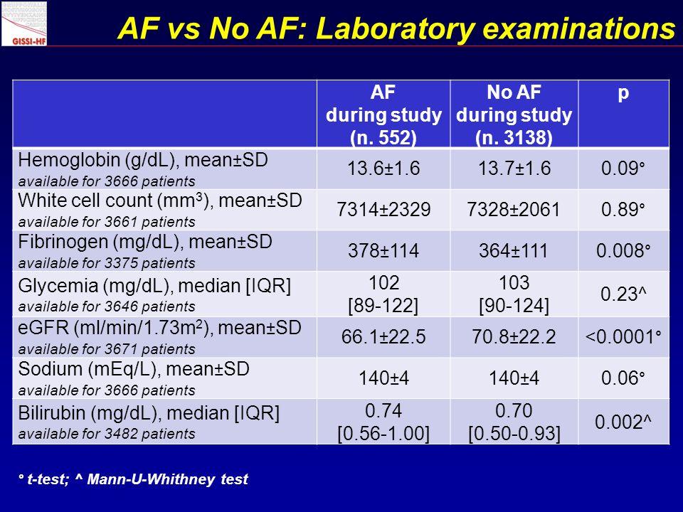 AF vs No AF: Laboratory examinations AF during study (n.