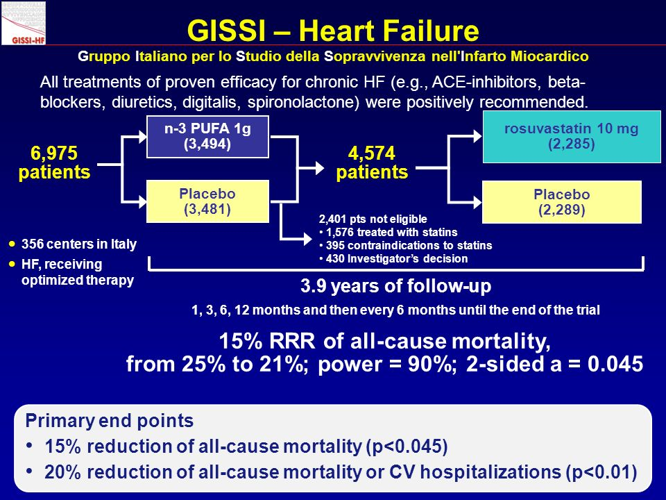 GISSI – Heart Failure Gruppo Italiano per lo Studio della Sopravvivenza nell Infarto Miocardico n-3 PUFA 1g (3,494) Placebo (3,481) 6,975 patients rosuvastatin 10 mg (2,285) Placebo (2,289) Primary end points 15% reduction of all-cause mortality (p<0.045) 20% reduction of all-cause mortality or CV hospitalizations (p<0.01) 356 centers in Italy HF, receiving optimized therapy 15% RRR of all-cause mortality, from 25% to 21%; power = 90%; 2-sided a = 0.045 3.9 years of follow-up 1, 3, 6, 12 months and then every 6 months until the end of the trial 4,574 patients All treatments of proven efficacy for chronic HF (e.g., ACE-inhibitors, beta- blockers, diuretics, digitalis, spironolactone) were positively recommended.