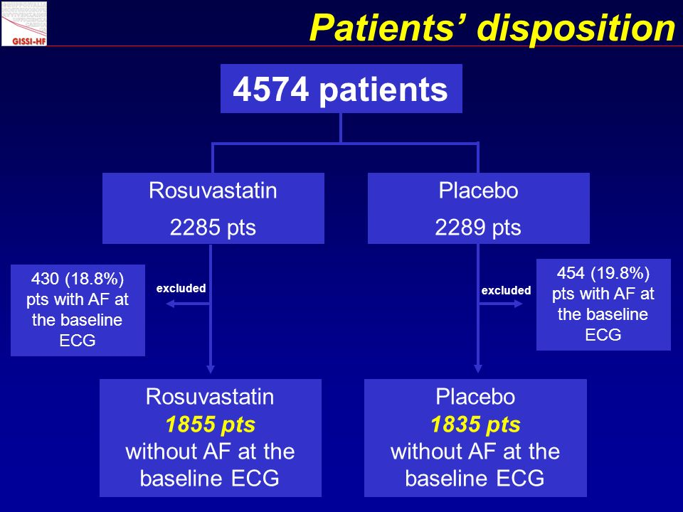 Patients disposition 4574 patients Rosuvastatin 2285 pts Placebo 2289 pts 454 (19.8%) pts with AF at the baseline ECG 430 (18.8%) pts with AF at the baseline ECG excluded Rosuvastatin 1855 pts without AF at the baseline ECG Placebo 1835 pts without AF at the baseline ECG