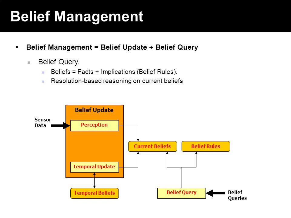 2003 © ChangingWorlds Ltd. Belief Management Belief Management = Belief Update + Belief Query Belief Update Perception Temporal Update Current Beliefs