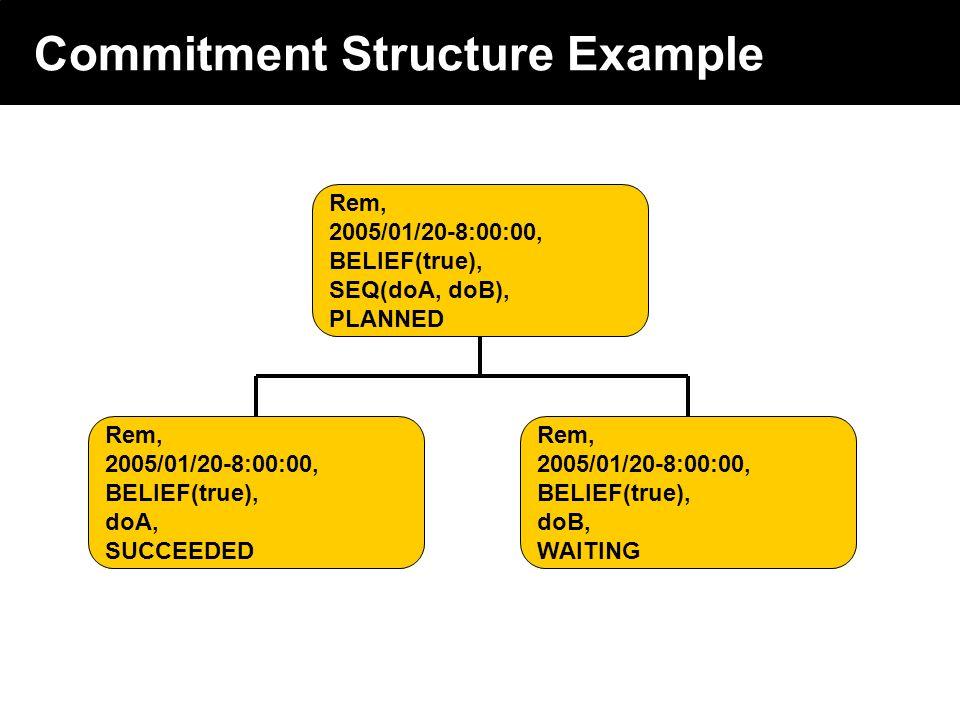 2003 © ChangingWorlds Ltd. Commitment Structure Example Rem, 2005/01/20-8:00:00, BELIEF(true), SEQ(doA, doB), PLANNED Rem, 2005/01/20-8:00:00, BELIEF(