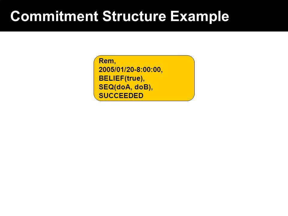 2003 © ChangingWorlds Ltd. Commitment Structure Example Rem, 2005/01/20-8:00:00, BELIEF(true), SEQ(doA, doB), SUCCEEDED