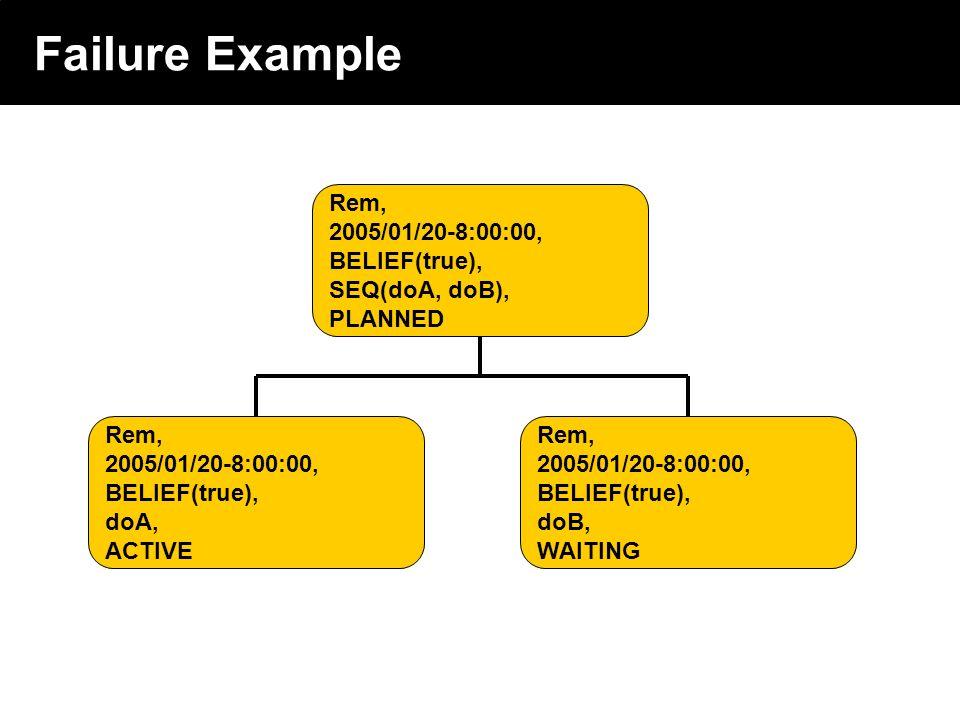 2003 © ChangingWorlds Ltd. Failure Example Rem, 2005/01/20-8:00:00, BELIEF(true), SEQ(doA, doB), PLANNED Rem, 2005/01/20-8:00:00, BELIEF(true), doB, W