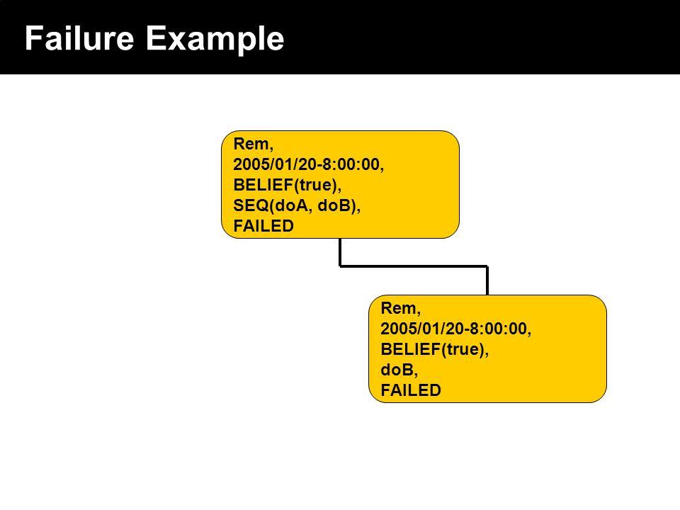 2003 © ChangingWorlds Ltd. Failure Example Rem, 2005/01/20-8:00:00, BELIEF(true), SEQ(doA, doB), FAILED Rem, 2005/01/20-8:00:00, BELIEF(true), doB, FA