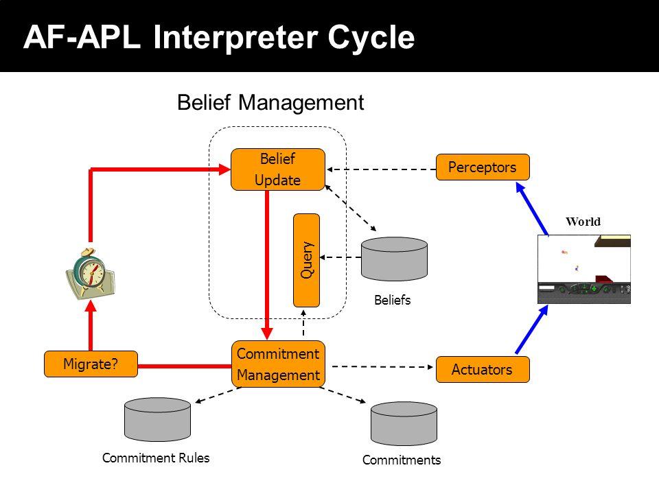 2003 © ChangingWorlds Ltd. AF-APL Interpreter Cycle World Belief Update Query Perceptors Actuators Beliefs Commitments Commitment Management Commitmen