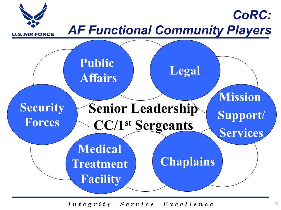 I n t e g r i t y - S e r v i c e - E x c e l l e n c e 18 CoRC: AF Functional Community Players Public Affairs Legal Security Forces Medical Treatment Facility Chaplains Mission Support/ Services Senior Leadership CC/1 st Sergeants