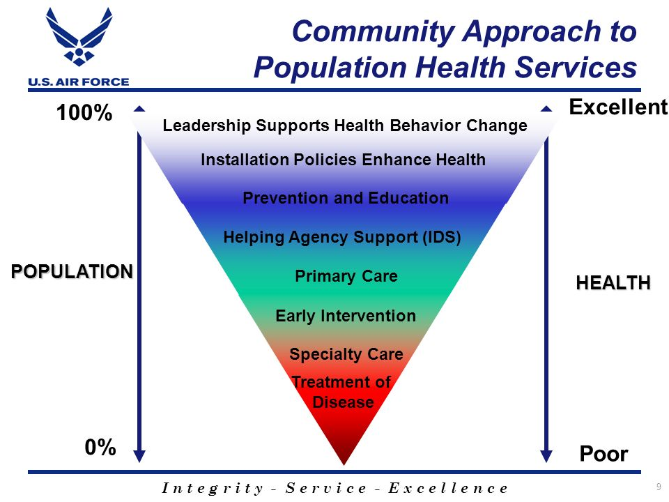 I n t e g r i t y - S e r v i c e - E x c e l l e n c e 9 Community Approach to Population Health Services 0% 100% Excellent Poor Prevention and Education Leadership Supports Health Behavior Change Installation Policies Enhance Health Primary Care Early Intervention Specialty Care Treatment of Disease Helping Agency Support (IDS) HEALTH POPULATION