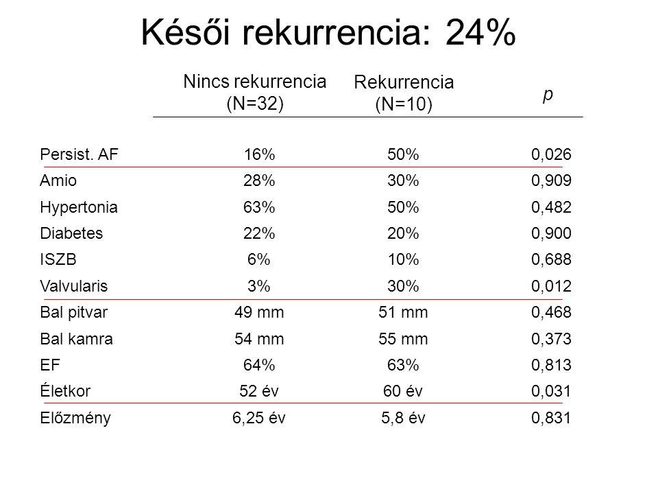 Késői rekurrencia: 24% Persist. AF16%50%0,026 Amio28%30%0,909 Hypertonia63%50%0,482 Diabetes22%20%0,900 ISZB6%10%0,688 Valvularis3%30%0,012 Bal pitvar