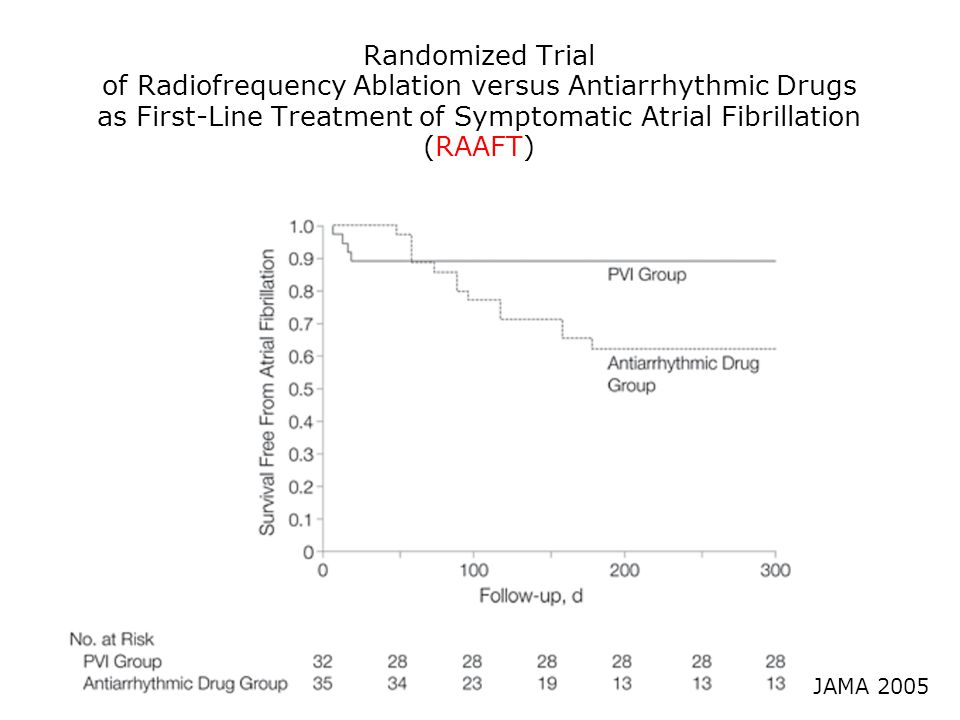 Randomized Trial of Radiofrequency Ablation versus Antiarrhythmic Drugs as First-Line Treatment of Symptomatic Atrial Fibrillation (RAAFT) JAMA 2005