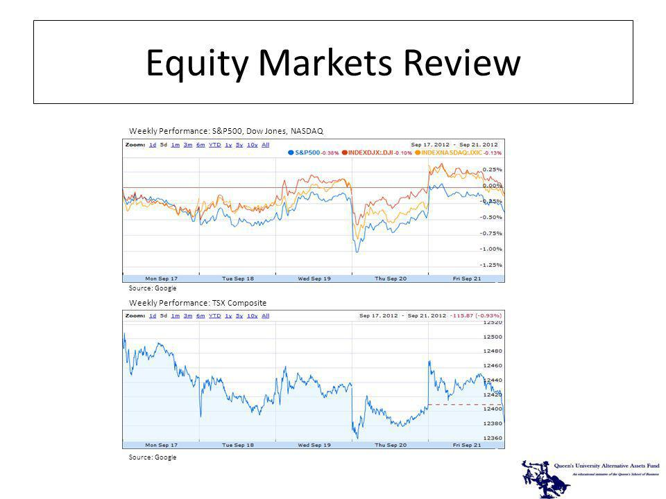 Source: Google Weekly Performance: S&P500, Dow Jones, NASDAQ Weekly Performance: TSX Composite Equity Markets Review