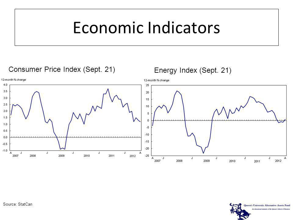 Economic Indicators Consumer Price Index (Sept. 21) Energy Index (Sept. 21) Source: StatCan