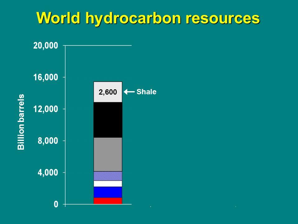 Billion barrels Shale 2,600 World hydrocarbon resources