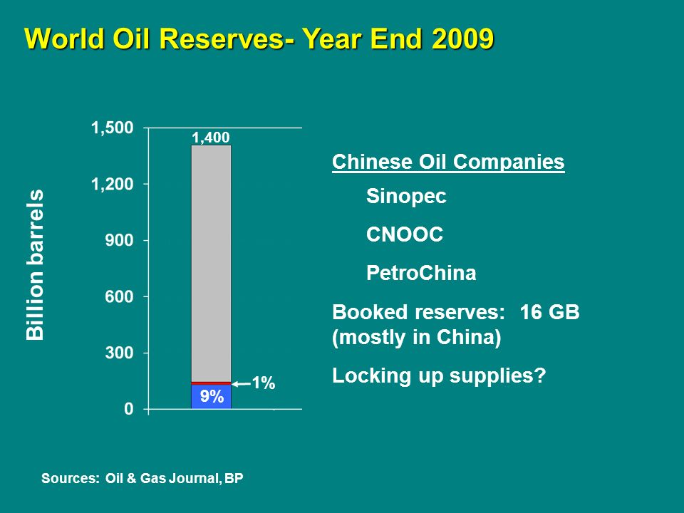 Billion barrels Sources: Oil & Gas Journal, BP 1% World Oil Reserves- Year End 2009 Chinese Oil Companies Sinopec CNOOC PetroChina Booked reserves: 16 GB (mostly in China) Locking up supplies.