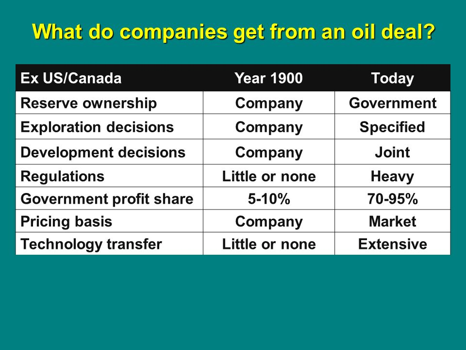 Ex US/CanadaYear 1900Today Reserve ownershipCompanyGovernment Exploration decisionsCompanySpecified Development decisionsCompanyJoint RegulationsLittle or noneHeavy Government profit share5-10%70-95% Pricing basisCompanyMarket Technology transferLittle or noneExtensive What do companies get from an oil deal