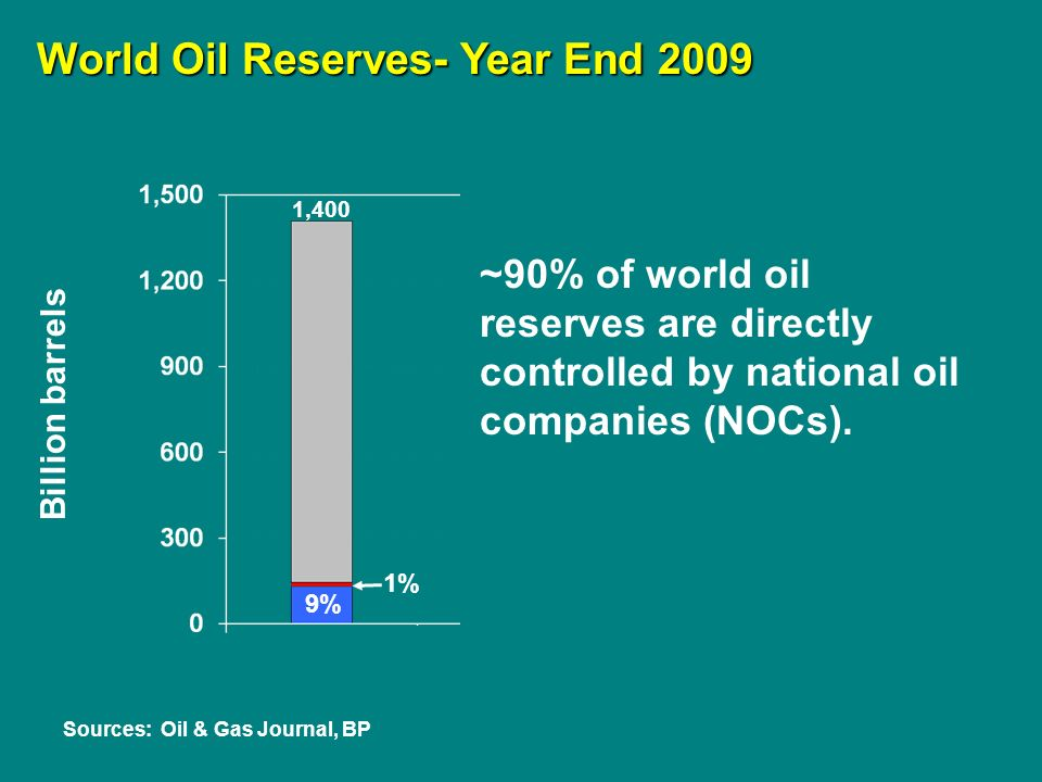 Billion barrels Sources: Oil & Gas Journal, BP 1% World Oil Reserves- Year End 2009 9% 1,400 ~90% of world oil reserves are directly controlled by national oil companies (NOCs).