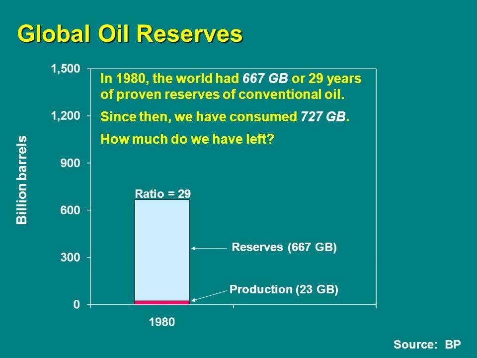 Source: BP Answer = 1,400 GB 45 years Billion barrels Ratio = 45 ? Global Oil Reserves Ratio = 29